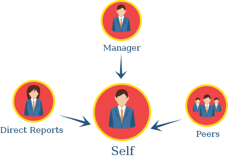 a co relation of 360 degree feedback If they think you'll consider feedback, you'll get much more  see the good, the bad, and the ugly about 360 degree employee feedback.